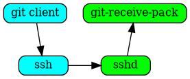 overview - Gitolite